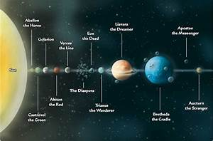 Map Of Our Solar System To Scale - Pics about space