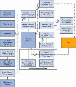 Peoplesoft Enterprise Financial Gateway 9 1 Peoplebook