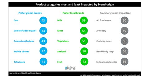 Made In Britain? Six-in-ten U.k Consumers Say Country Of