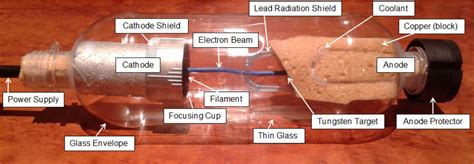 The Functions Of An X-ray Tube