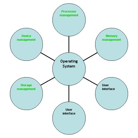 operating system os book a complete guide for you