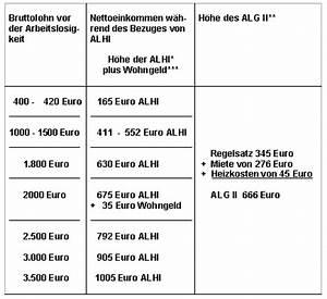 Höhe Arbeitslosengeld Berechnen : vergleich von alhi sozialhilfe alg ii teil 2 agora free portal ~ Themetempest.com Abrechnung