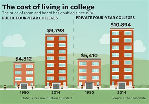 College Room And Board Prices Have Doubled Since 1980