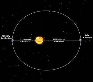Is Earth Always In The Same Location On Your Birthday ...