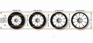 Changer De Taille De Pneu : equivalence des tailles de pneus avantages et inconv nients ~ Gottalentnigeria.com Avis de Voitures