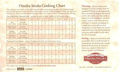 Omaha Steak Grilling Chart - File omaha steaks cooking ...