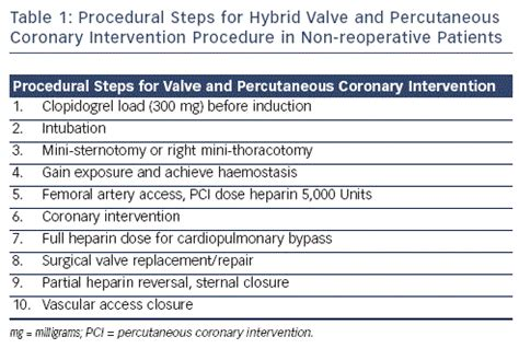 procedural steps  hybrid valve  percutaneous