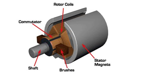 Brushed Ac Motor by Spikes Dc Motor Current Sensing Electrical Engineering