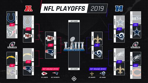 nfl playoff schedule kickoff times tv channels  afc