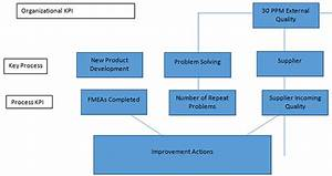 Organizational Chart Example Business Implementing Iso 9001 Iso 14001 And Iso 45001 Quality