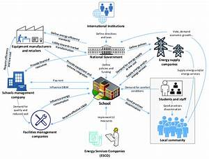 Rich Picture Of Stakeholders Involved In School Buildings