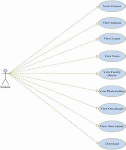 Online College Management System Php Project  U2013 1000 Projects