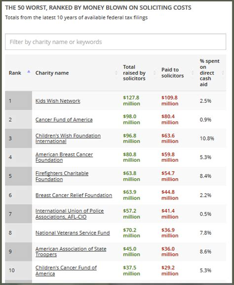 America's 50 Worst Charities  Craigconnects. Top 3 Credit Report Companies. Careers In Clinical Psychology. Fayetteville Technical Community College Online. Active Directory User Information. Redlands Executive Suites Latino College Prep. San Francisco Graphic Designer. User Interface Certification. Awning Cleaning Services Columbia Sc Colleges