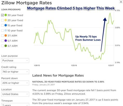 Real Estate Weekly Higher Mortgage Rates Begin To Affect. Blueprint Online School Small Stocks To Watch. Casio Cash Register Machine Va Jumbo Loans. Environmental Mold Testing College Mobile Al. Management Of Information Security. Auto Insurance Quotes Aaa Issue Tracking Tool. Dental Implant Maintenance Virtual Fax Number. St Lukes Family Practice Home Security Alabama. Renters Insurance Massachusetts