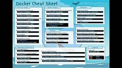 Docker Cheat Sheet Md Pdf Gupta Bipin