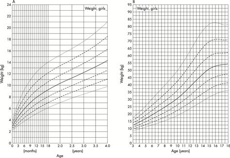 Growth Charts For Downs Syndrome From Birth To 18 Years