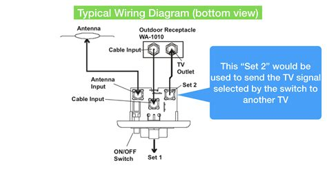 rv antenna and cable switch