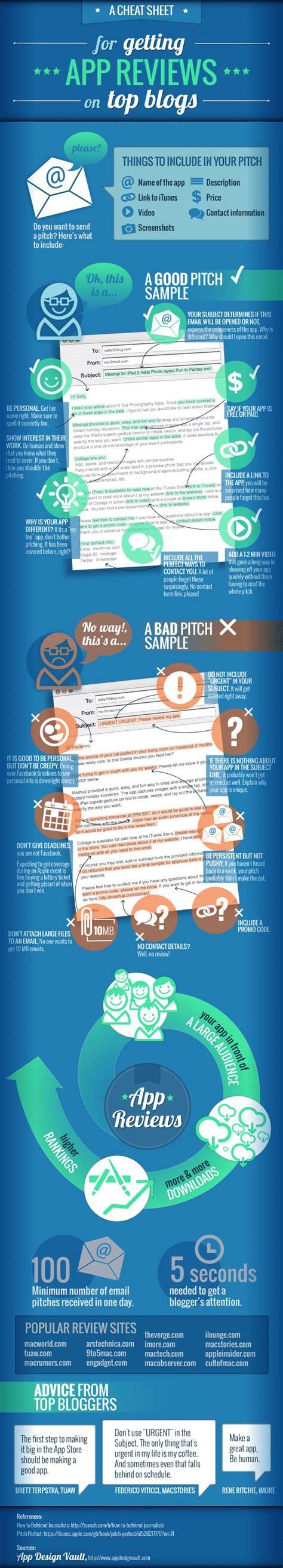 best cheat sheet for getting app reviews infographic