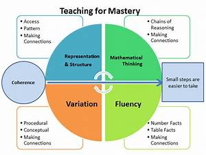 The Journey Towards A Mastery Curriculum  U2013 One Year In