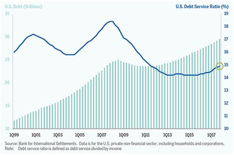 debt  households   financial corporations