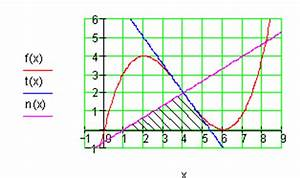 Nullstellen Berechnen Aufgaben : aufgaben differential und integralrechnung vbka iv ~ Themetempest.com Abrechnung
