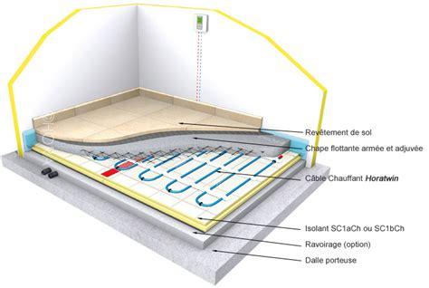 chauffage au sol installation plancher chauffant chauffage rayonnant ndec chateauneuf grasse 06