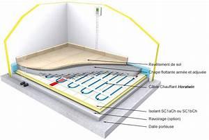 Plancher Rayonnant Electrique : chauffage au sol installation plancher chauffant chauffage ~ Premium-room.com Idées de Décoration