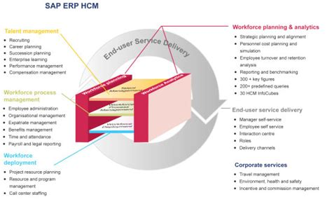 Sap Hr Time Management Resume by Eoh Approach To Business Transformation Eoh Sap Services