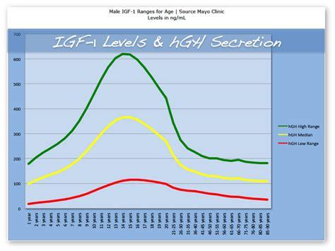 igf 1 ranges as a measure of growth hormone secretion