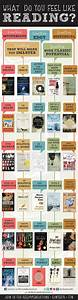What Do You Feel Like Reading #Infographic #books #reading ...