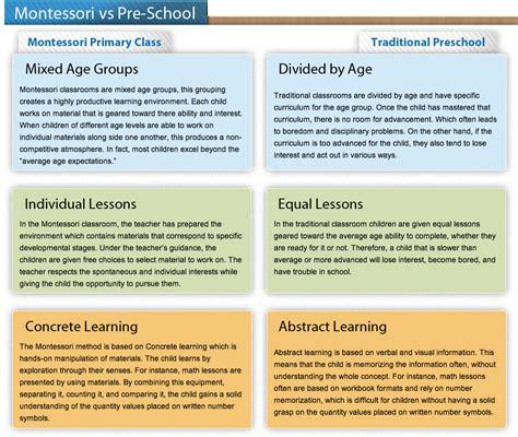 about our school forest montessori preschool for 842 | montessori vs preschool
