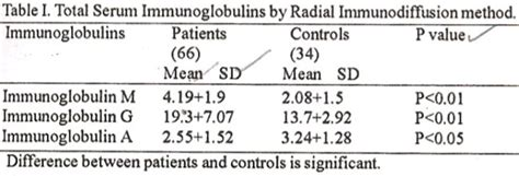 serum immunoglobulin levels in giardiasis