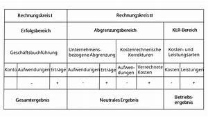 Guv Rechnung Beispiel : abgrenzungsrechnung erkl rung und beispiel mit video ~ Haus.voiturepedia.club Haus und Dekorationen