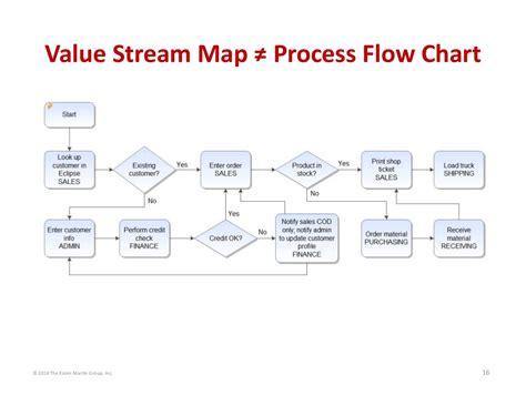 © 2014 The Karen Martin Group, Inc. 16 Value Stream Map ≠ Process Flo… Layout For Flowchart Mengkonversi Jam Ke Menit Jquery Designer Servis Kendaraan Diagram Lib Login Dan Register Story Flow Chart Ks2