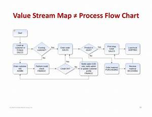 U00a9 2014 The Karen Martin Group  Inc  16 Value Stream Map