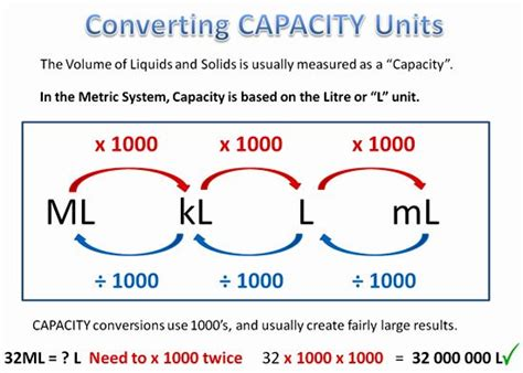25 great ideas about converter metric on