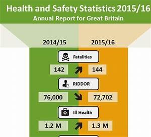 Infographic  2016 Hse Health And Safety Statistics