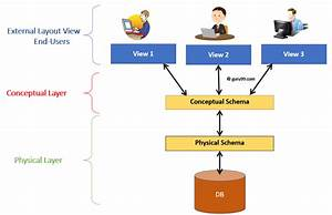 Diagram Er Diagram In Dbms With Examples Ppt Full Version Hd Quality Examples Ppt Pptdiagramm Repni It