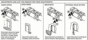 Door Closers Adjustment  U0026 2017 Tell Manufacturing