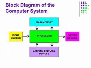 Block Diagram Of Cpu And Explain  U2013 Write Down Block
