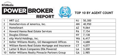 top 10 brokers the 30th annual power broker report the footprints