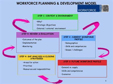 ensuring  future   business  strategic