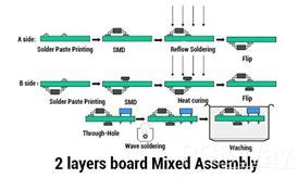 The Pcb Assembly Process Pcbway