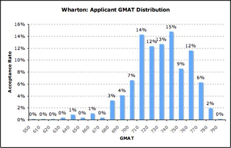 gmat scores range for schools acceptance rate by gmat for wharton mba data guru
