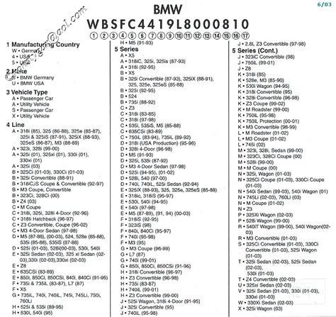 Imágenes De Bmw Motorcycle Vin Number Decoder