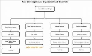 Sample Organizational Chart For Manufacturing Company Pdf Food And Beverage Department Organization Chart