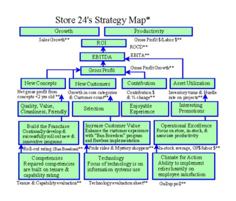 strategy map templates  sample  format