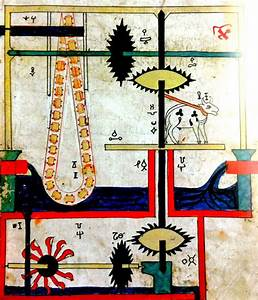Vizualize  Water Pumping System From Al-jazari  U0643 U062a U0627 U0628  U0627 U0644 U062d U064a U0644 - Book Of Ingenious Devices