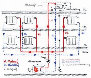 Welche Heizung Einbauen : wie funktioniert eine offene heizung haustechnik verstehen ~ Michelbontemps.com Haus und Dekorationen