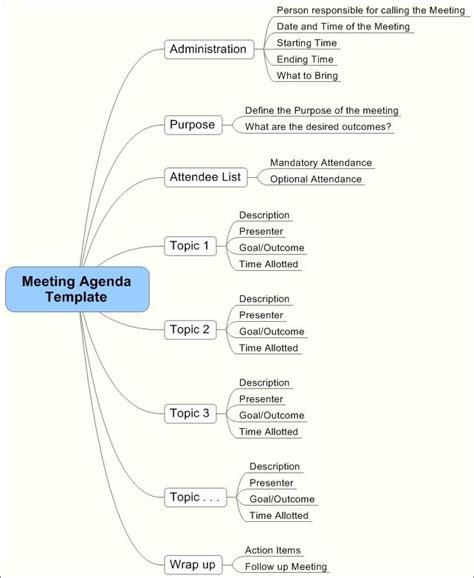 meeting agenda template minutes templates meeting